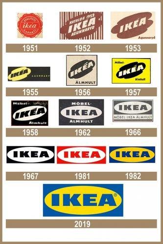 IKEA logo História