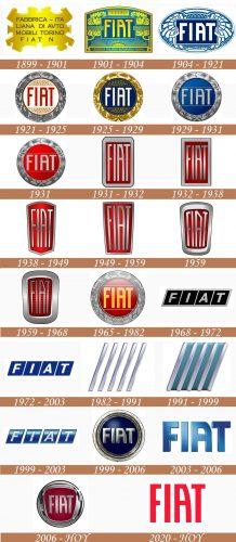 Historia del logotipo de Fiat