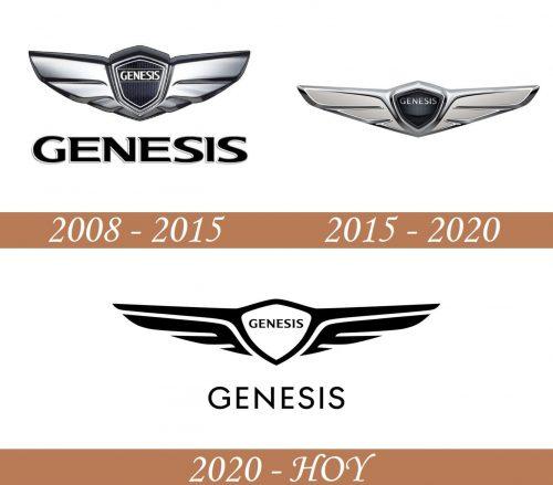 Historia del logotipo de Genesis
