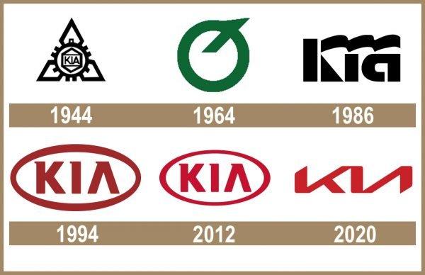 Kia Logo historia