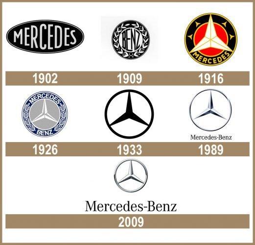 Mercedes Logo historia