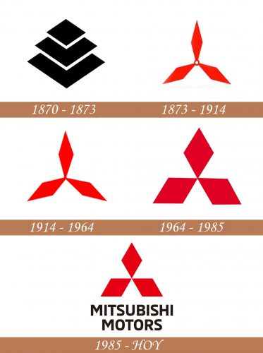 Historia del logotipo de Mitsubishi