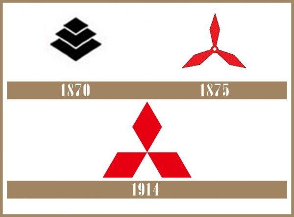 Mitsubishi logo historia
