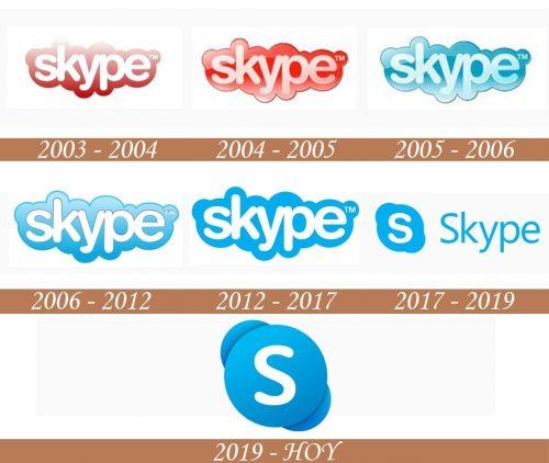 Historial del logotipo de Skype