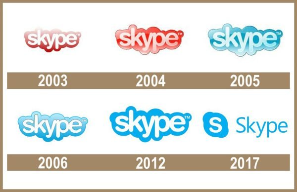 Skype logo historia