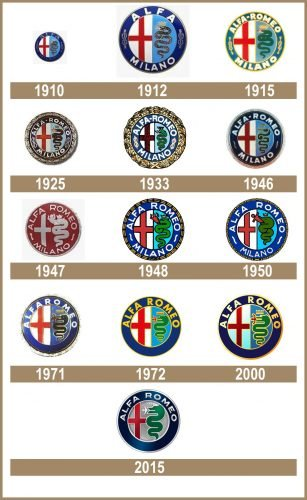 Alfa Romeo logo historia