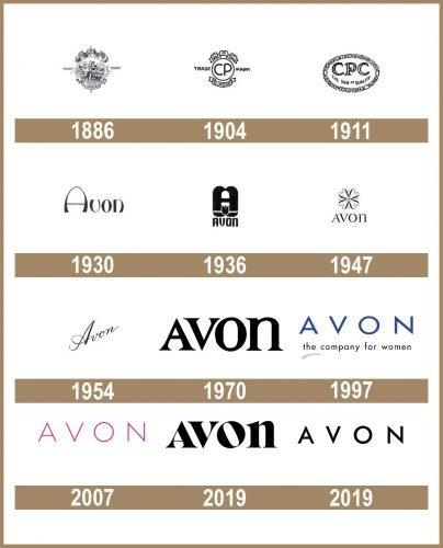 Avon Logo historia
