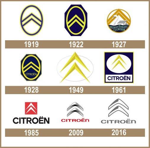 Citroën logo historia