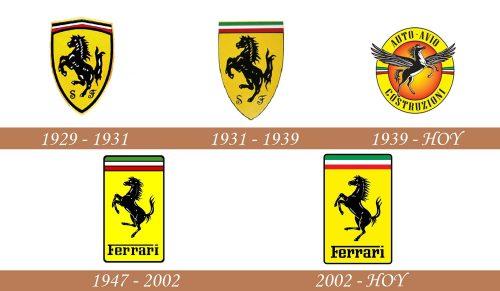 Historia del logotipo de Ferrari