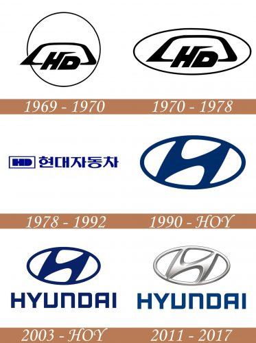 Historia del logotipo de Hyundai