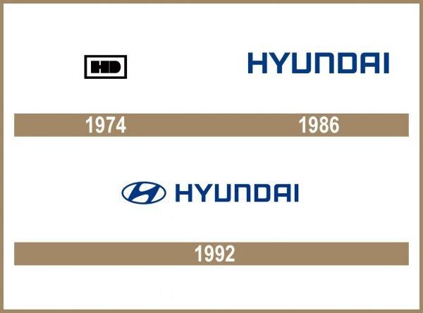Hyundai logo historia