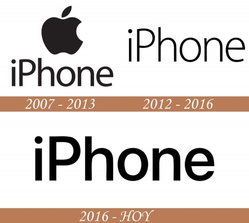 Historial del logotipo de Iphone