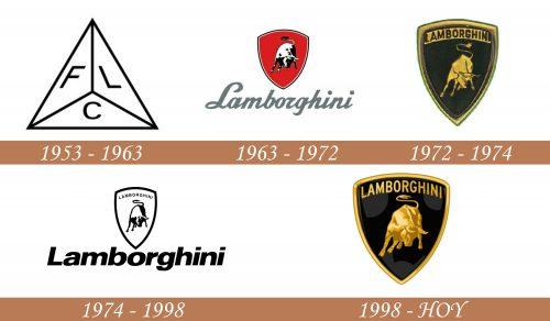 Historia del logotipo de Lamborghini