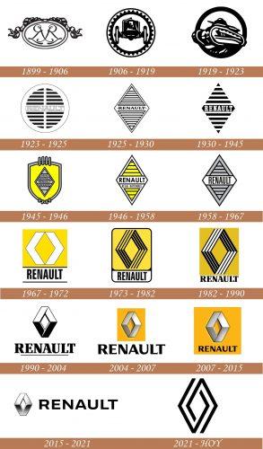 Historia del logotipo de Renault