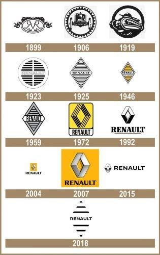 Renault logo historia