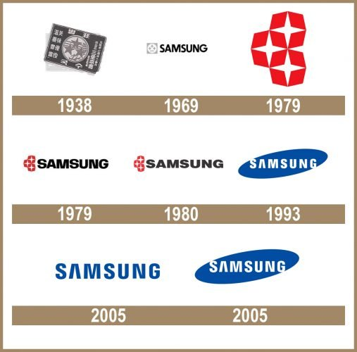 Samsung logo historia