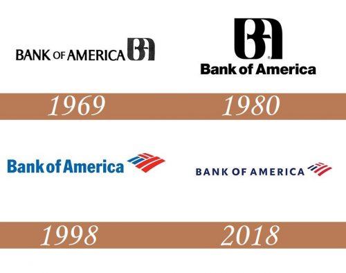 Historia del logotipo de Bank of America