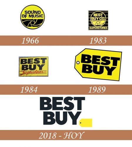 Historia del logotipo de Best Buy