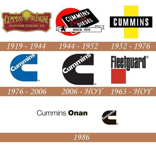 Historia del logotipo de Cummins