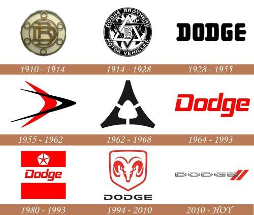 Historia del logotipo de Dodge