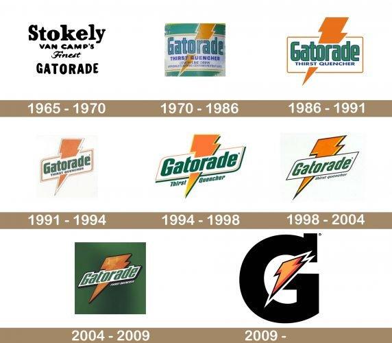 Gatorade Logo history