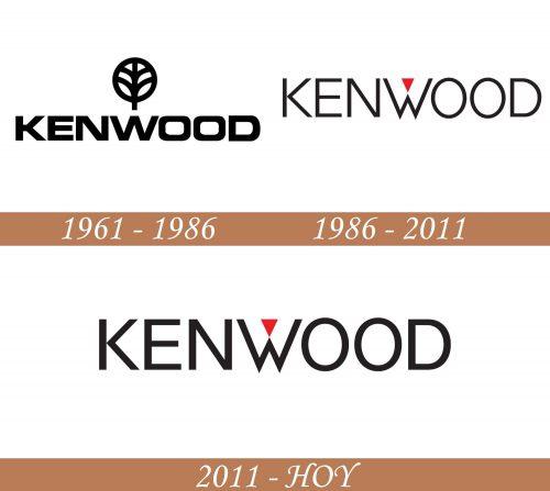 Historia del logotipo de Kenwood
