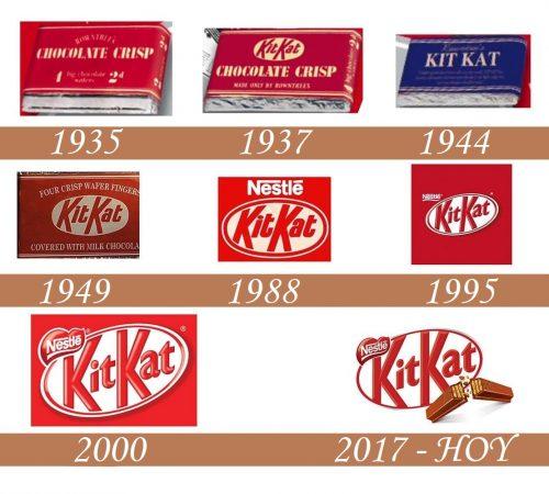 Historia del logo de Kit Kat