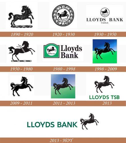 Historia del logotipo de Lloyds Bank