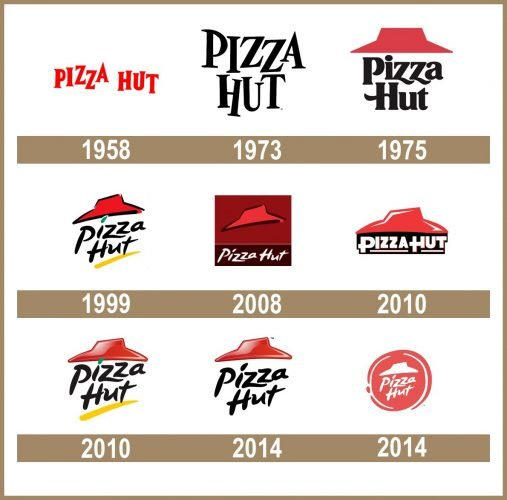 Pizza Hut logo historia