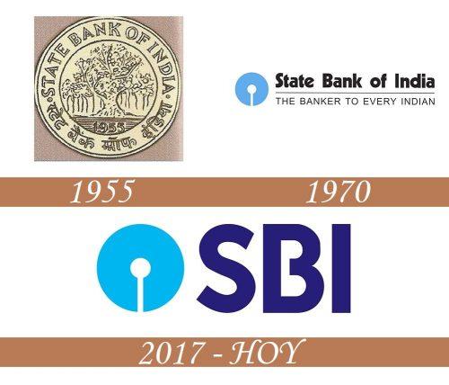 Historia del logotipo de SBI