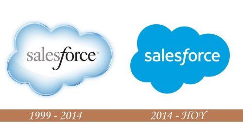 Historial del logotipo de Salesforce