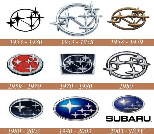 Historia del logotipo de Subaru