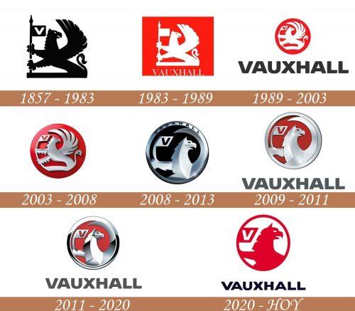 Historia del logotipo de Vauxhall