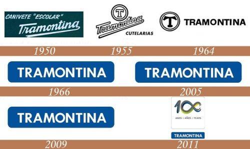 Historia del Logo de Tramontina