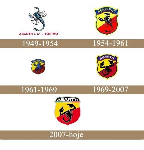 abarth logo history