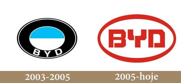 byd logo history