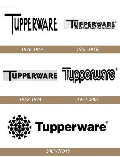 Tupperware Logo history