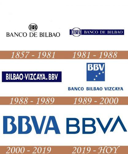 Historia del Logo BBVA