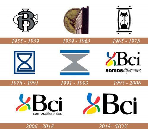 Historia del logotipo de BCI