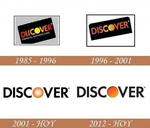 Descubra la historia del logotipo