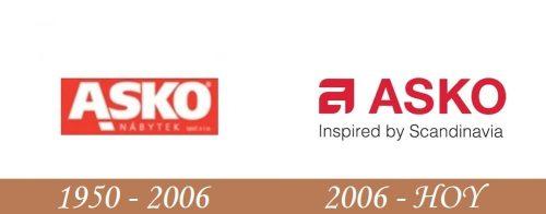Historia del logotipo de Asko