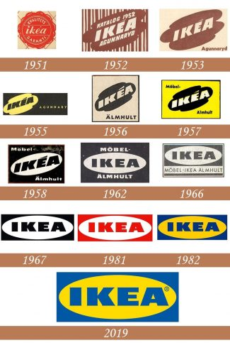 Historia del logo de IKEA