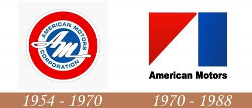 Historia del logotipo de AMC