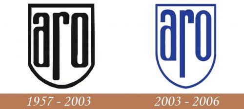 Historia del logotipo de ARO