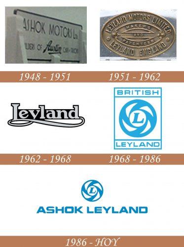 Historia del logotipo de Ashok Leyland