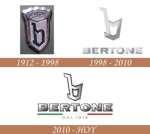 Historia del logotipo de Bertone