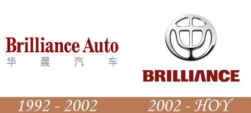 Historia del logotipo de Brilliance