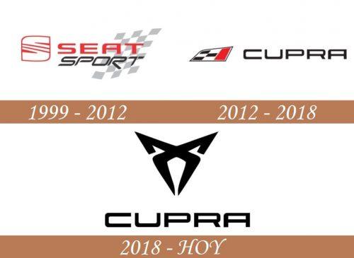 Historia del logotipo de Cupra