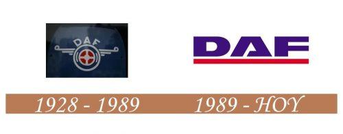 Historia del logotipo de DAF