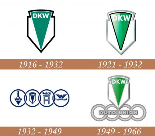 Historia del logotipo DKW